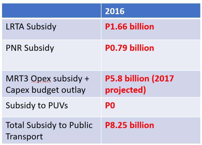 Public Transport Subsidy