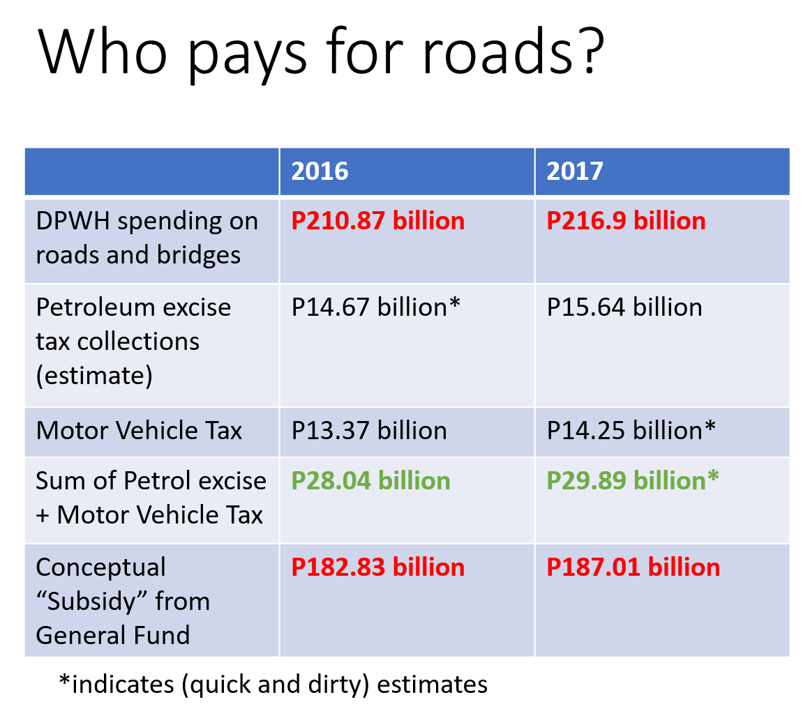 Who pays for Roads1